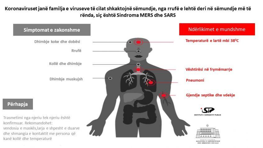 coronavirus simtomat